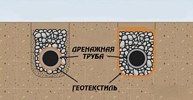 Геотекстиль в дренажных системах