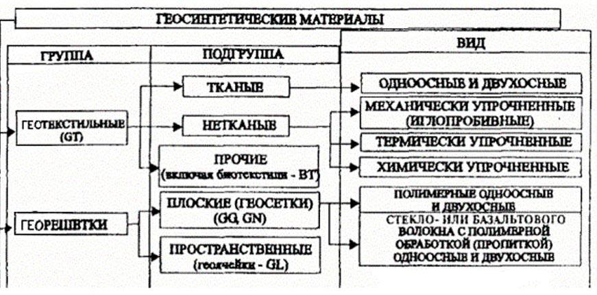 Классификация геосинтетиков