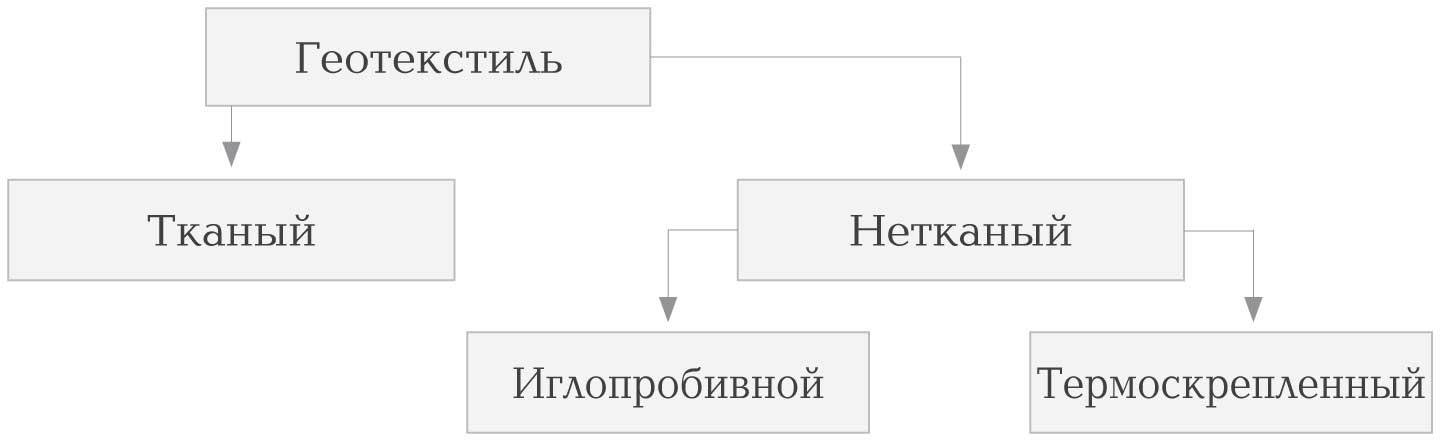Классификация геотекстиля