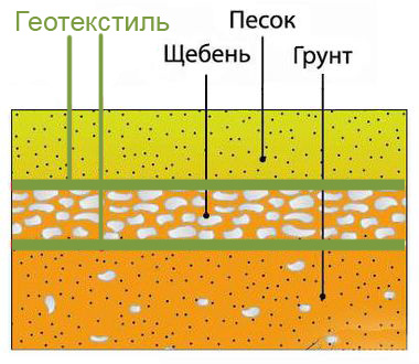 Геотекстиль в песочницу