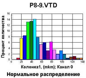 График геотекстиль
