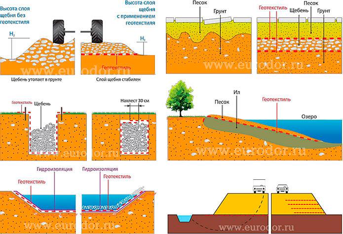 Схемы применения геотекстиля
