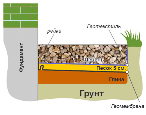 Отмостка с геотекстилем