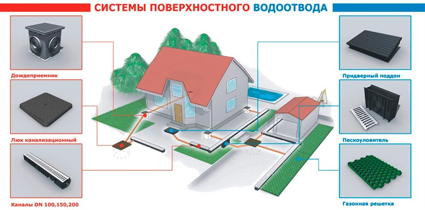 Водоотвод