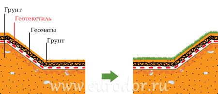 Схема применения геоматов