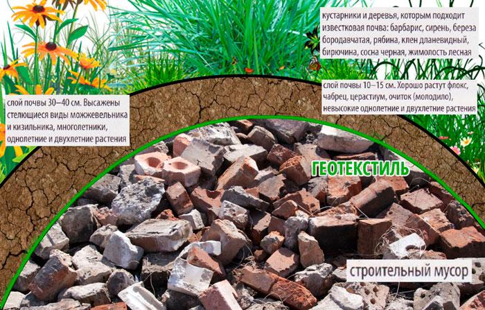 Меняем рельеф загородного участка c применением геотекстиля