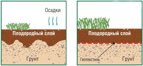Грунт и геотекстиль