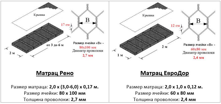 Отличие матрацев Европейские Дорожные Технологии от матрацев Рено