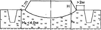 Схема конструкции землянного полотна