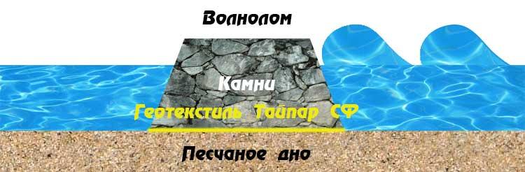 Волнолом и геотекстиль Тайпар